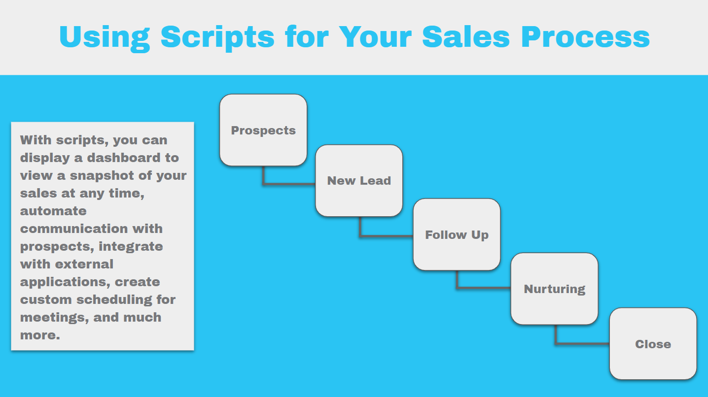 using scripts for your sales process_scripts article